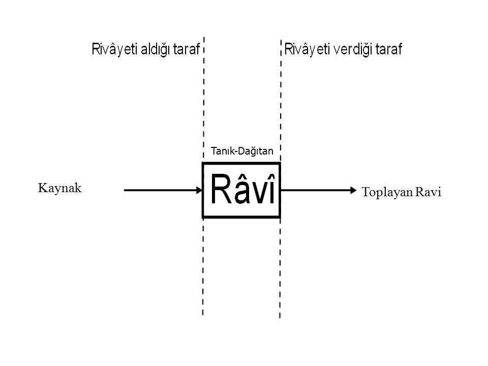 Kaynak Toplayan Ravi Tanık-Dağıtan