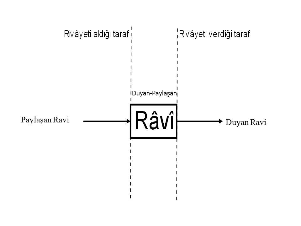 Paylaşan Ravi Duyan Ravi Duyan-Paylaşan