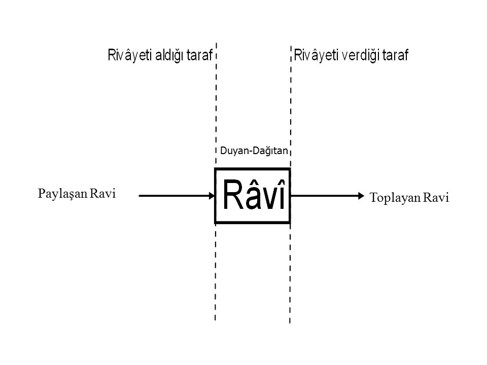 Paylaşan Ravi Toplayan Ravi Duyan-Dağıtan