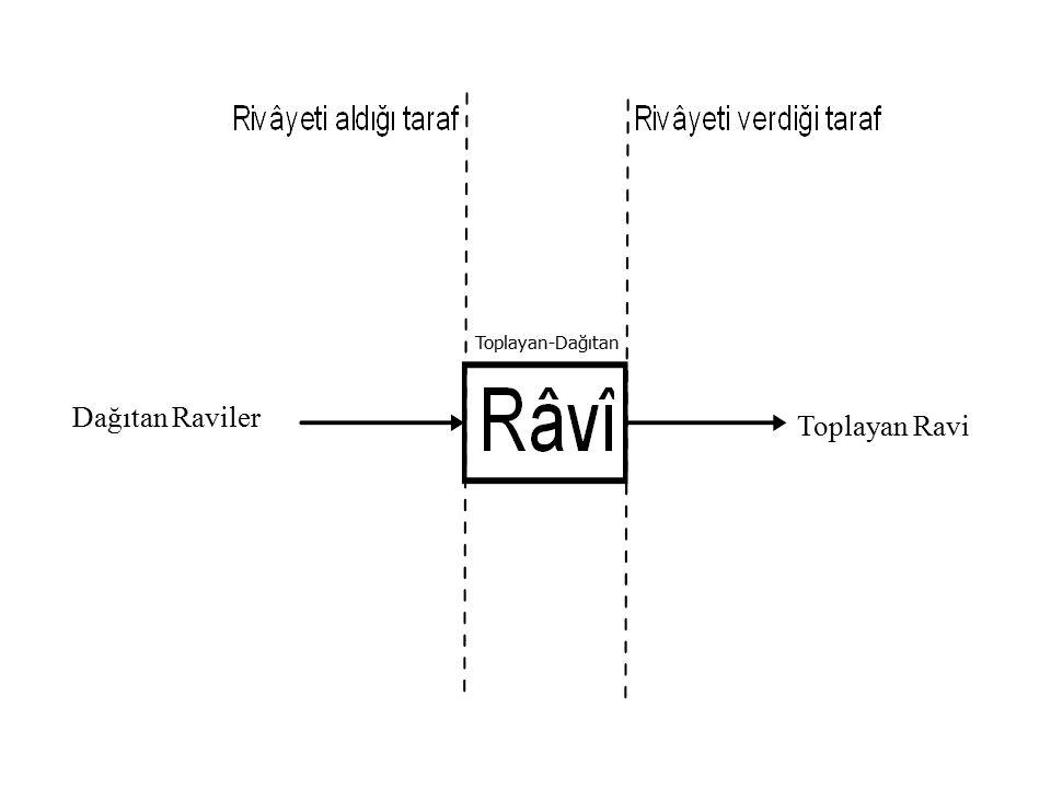 Dağıtan Raviler Toplayan Ravi Toplayan-Dağıtan