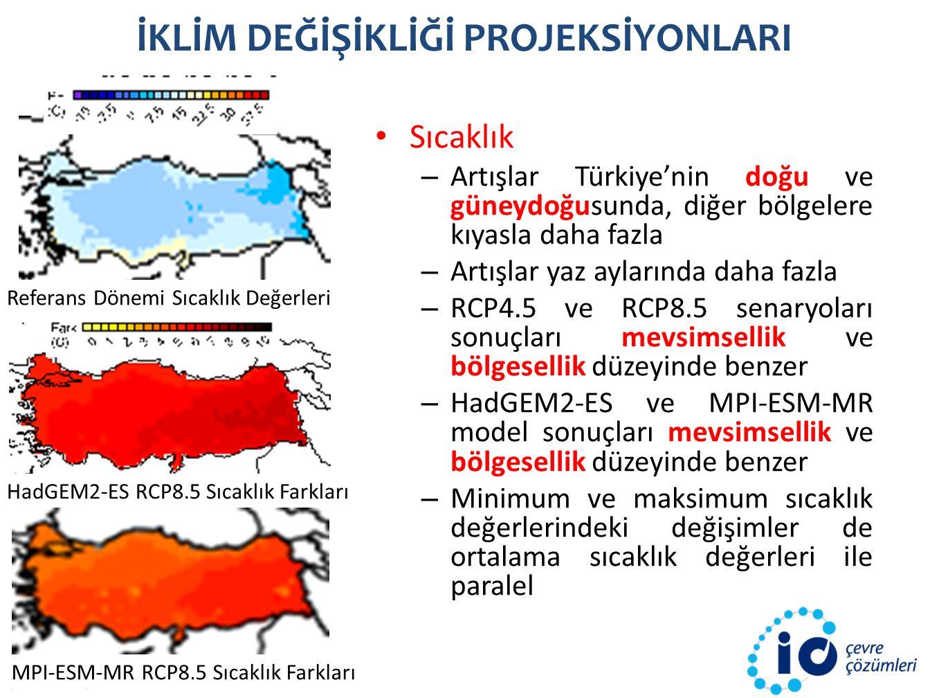 İKLİM DEĞİŞİKLİĞİ PROJEKSİYONLARI HadGEM2-ES RCP8.5 Sıcaklık Farkları Referans Dönemi Sıcaklık Değerleri MPI-ESM-MR RCP8.5 Sıcaklık Farkları Sıcaklık – Artışlar Türkiye'nin doğu ve güneydoğusunda, diğer bölgelere kıyasla daha fazla – Artışlar yaz aylarında daha fazla – RCP4.5 ve RCP8.5 senaryoları sonuçları mevsimsellik ve bölgesellik düzeyinde benzer – HadGEM2-ES ve MPI-ESM-MR model sonuçları mevsimsellik ve bölgesellik düzeyinde benzer – Minimum ve maksimum sıcaklık değerlerindeki değişimler de ortalama sıcaklık değerleri ile paralel