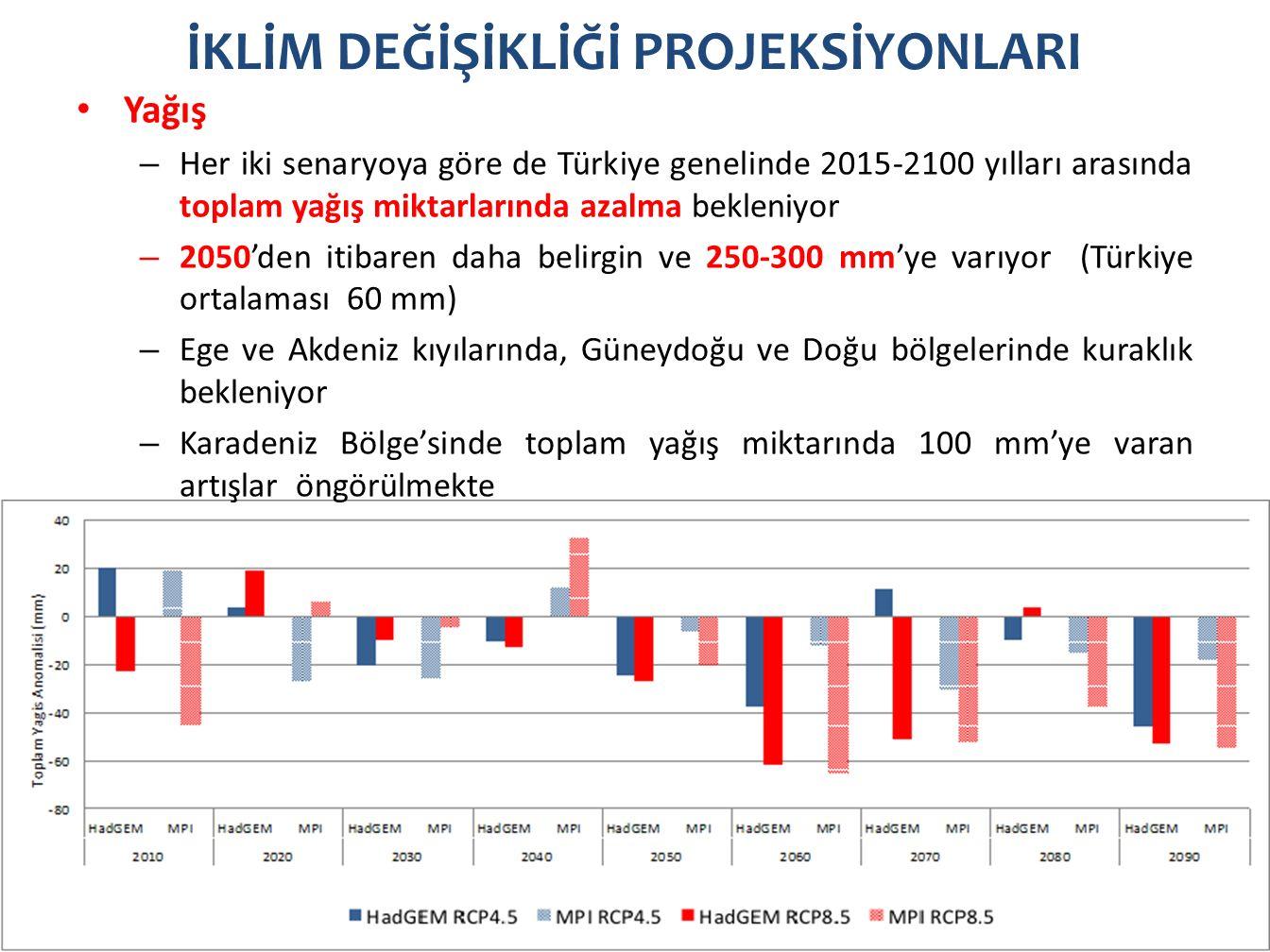 İKLİM DEĞİŞİKLİĞİ PROJEKSİYONLARI Yağış – Her iki senaryoya göre de Türkiye genelinde 2015-2100 yılları arasında toplam yağış miktarlarında azalma bekleniyor – 2050'den itibaren daha belirgin ve 250-300 mm'ye varıyor (Türkiye ortalaması 60 mm) – Ege ve Akdeniz kıyılarında, Güneydoğu ve Doğu bölgelerinde kuraklık bekleniyor – Karadeniz Bölge'sinde toplam yağış miktarında 100 mm'ye varan artışlar öngörülmekte