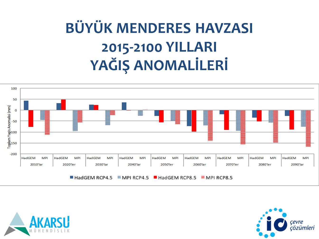 BÜYÜK MENDERES HAVZASI 2015-2100 YILLARI YAĞIŞ ANOMALİLERİ