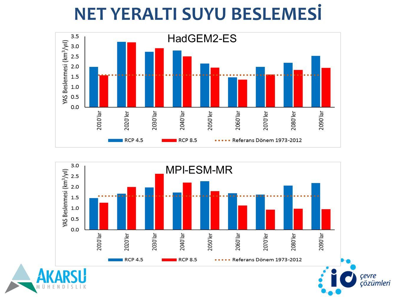NET YERALTI SUYU BESLEMESİ HadGEM2-ES MPI-ESM-MR