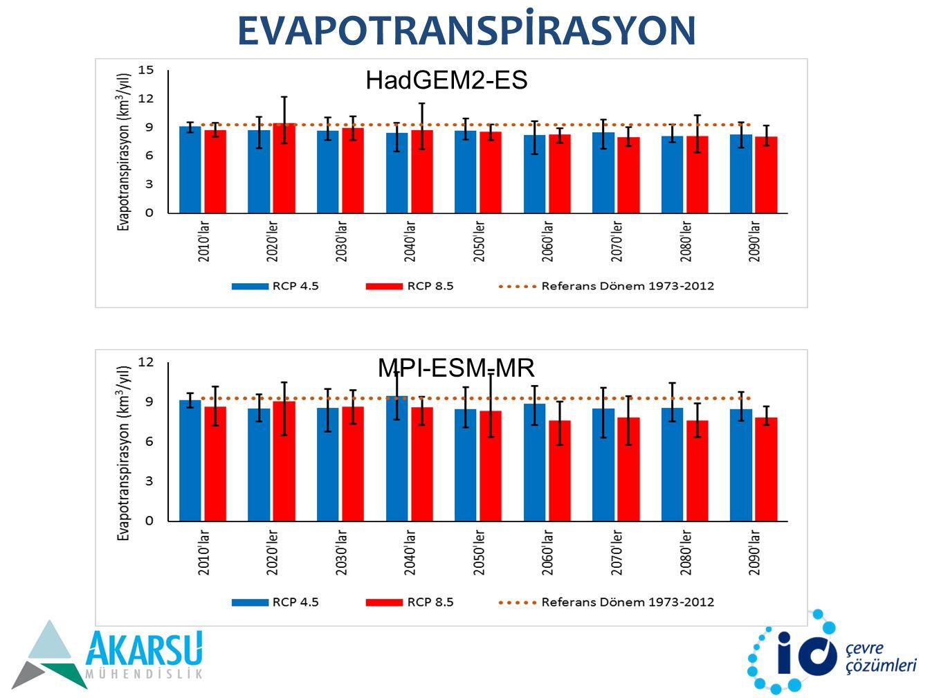 EVAPOTRANSPİRASYON HadGEM2-ES MPI-ESM-MR