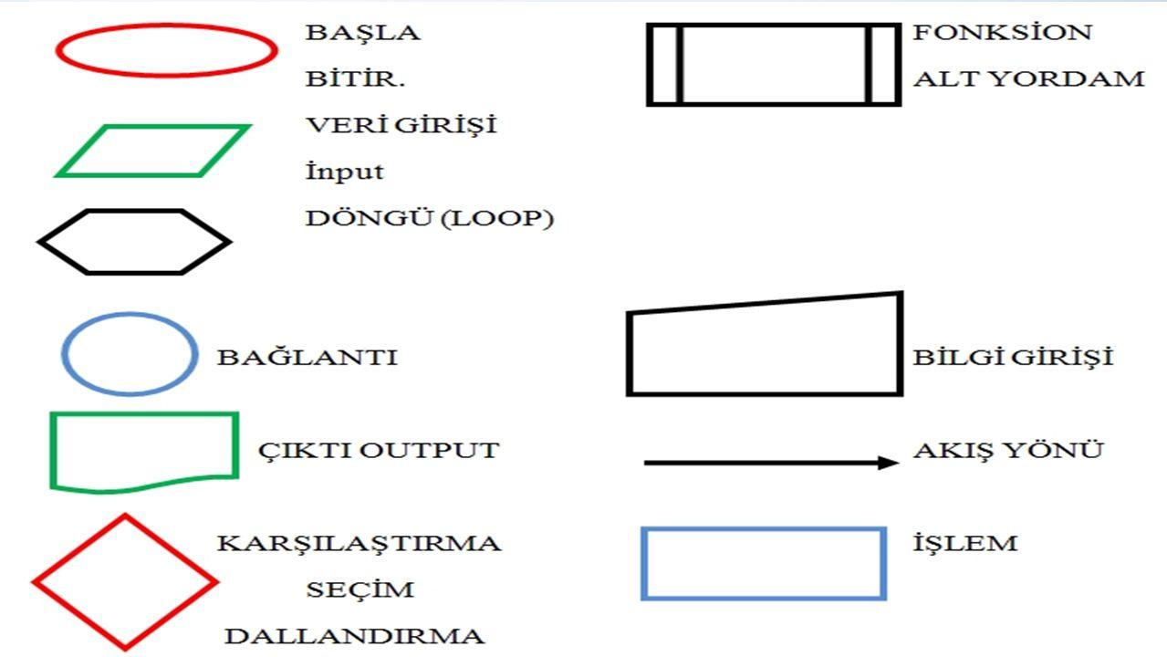 Ders Bitti Gelecek Ders Akış Şemaları Örnekleri