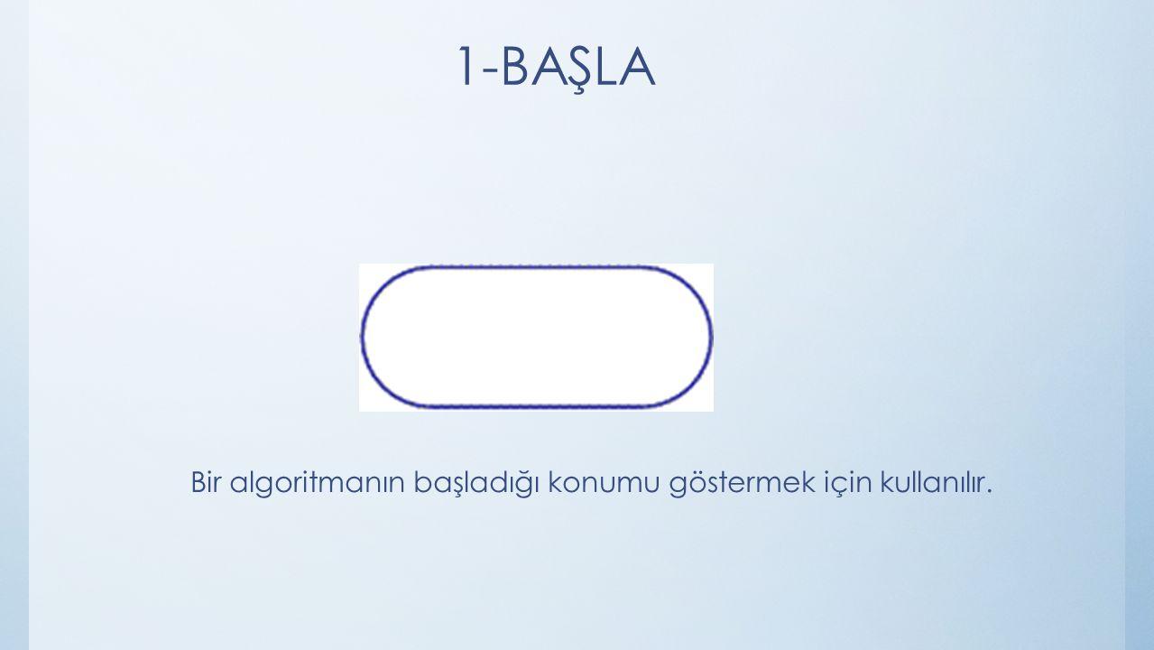 1-BAŞLA Bir algoritmanın başladığı konumu göstermek için kullanılır.