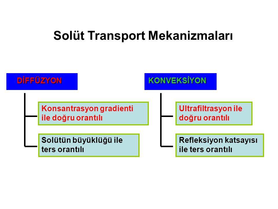 Solüt Transport Mekanizmaları DİFFÜZYON DİFFÜZYON Konsantrasyon gradienti ile doğru orantılı Solütün büyüklüğü ile ters orantılı KONVEKSİYON Ultrafiltrasyon ile doğru orantılı Refleksiyon katsayısı ile ters orantılı