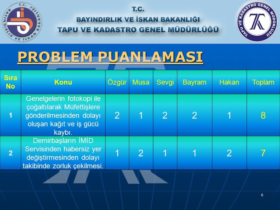 6 PROBLEM PUANLAMASI Sıra No KonuÖzgürMusaSevgiBayramHakanToplam 1 Genelgelerin fotokopi ile çoğaltılarak Müfettişlere gönderilmesinden dolayı oluşan