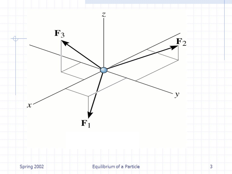 Spring 2002Equilibrium of a Particle54 Örnek:75 kg'lık silindiri dengede tutmak için gereken AB, AC ve AD kablo kuvvetlerini bulunuz Cevap: F AB = 831 N F AC = 35.6 N F AD = 415 N