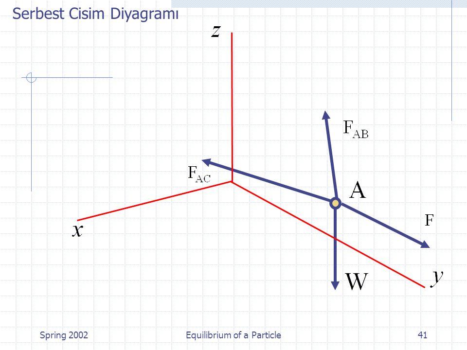 Spring 2002Equilibrium of a Particle41 Serbest Cisim Diyagramı