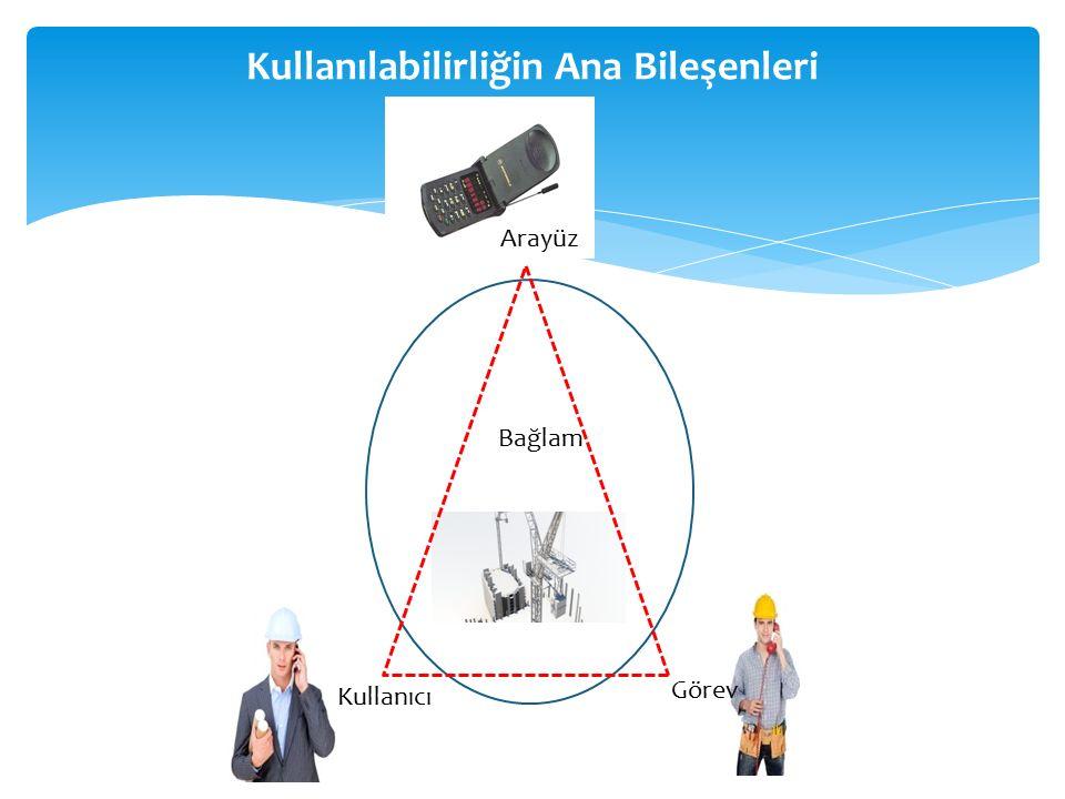 BAĞLAM Kullanıcı, araç/arayüz ve görevin içinde bulunduğu ortamdır.