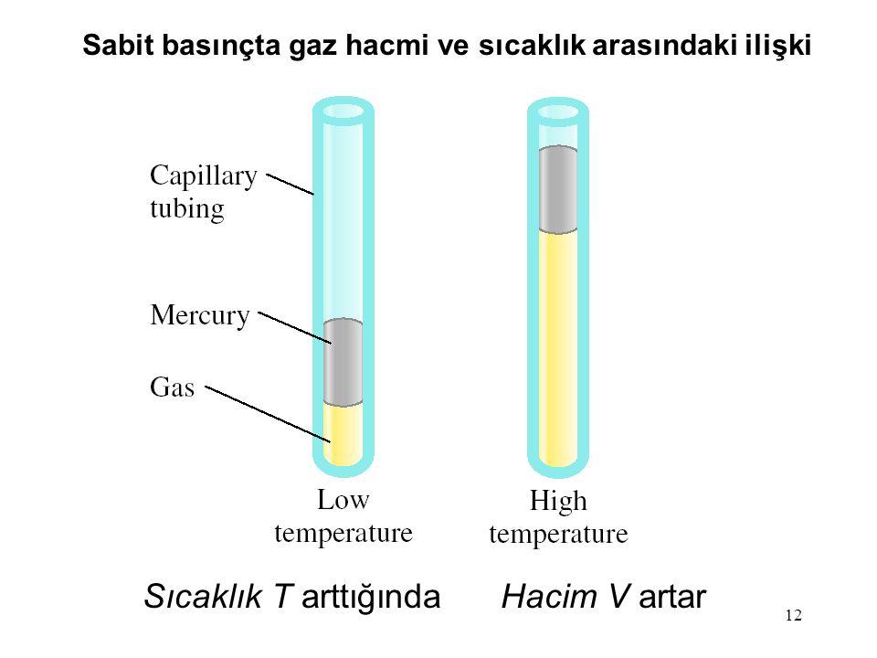12 Sıcaklık T arttığındaHacim V artar Sabit basınçta gaz hacmi ve sıcaklık arasındaki ilişki