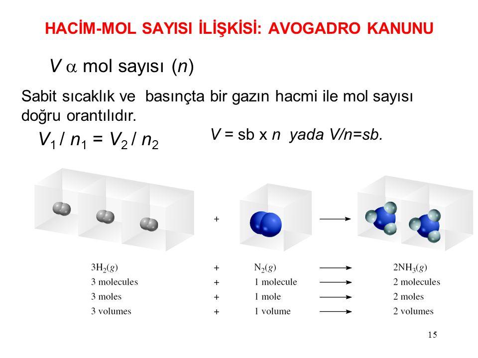 15 HACİM-MOL SAYISI İLİŞKİSİ: AVOGADRO KANUNU V  mol sayısı (n) Sabit sıcaklık ve basınçta bir gazın hacmi ile mol sayısı doğru orantılıdır.