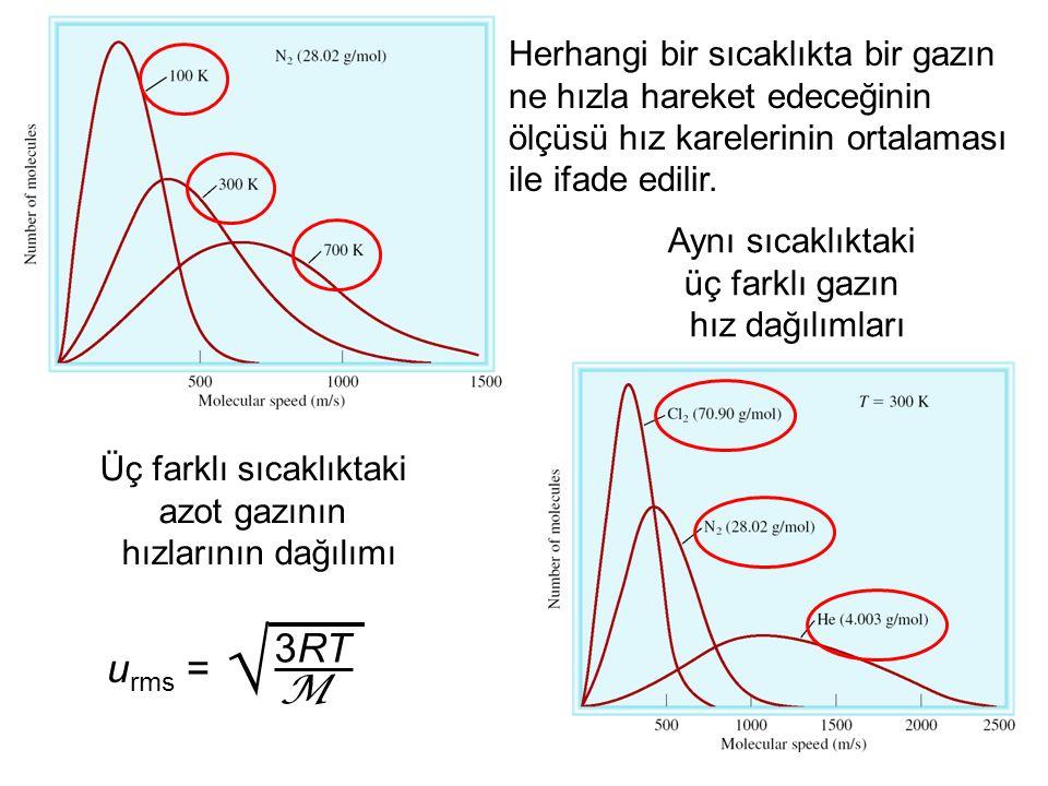 32 Üç farklı sıcaklıktaki azot gazının hızlarının dağılımı Aynı sıcaklıktaki üç farklı gazın hız dağılımları u rms = 3RT M  Herhangi bir sıcaklıkta bir gazın ne hızla hareket edeceğinin ölçüsü hız karelerinin ortalaması ile ifade edilir.