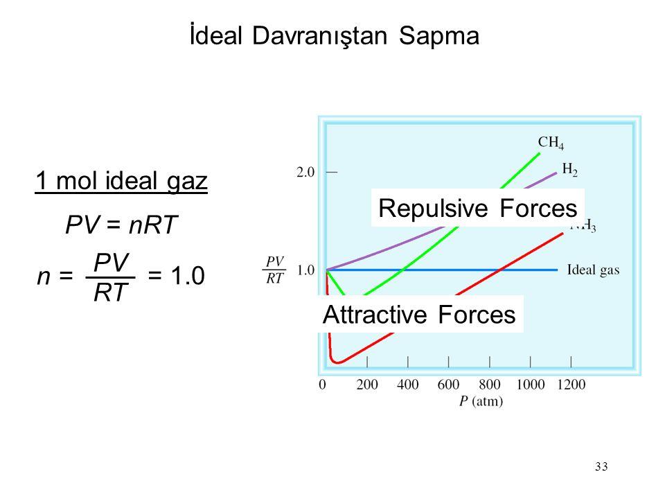 33 İdeal Davranıştan Sapma 1 mol ideal gaz PV = nRT n = PV RT = 1.0 Repulsive Forces Attractive Forces