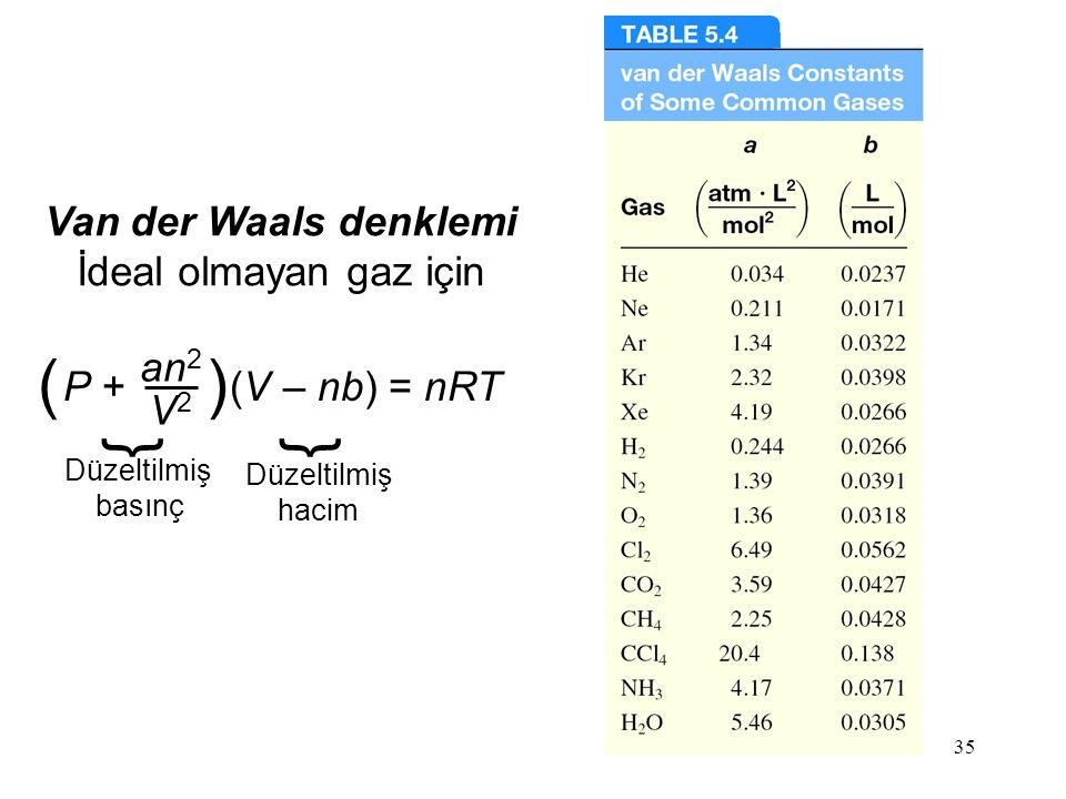 35 Van der Waals denklemi İdeal olmayan gaz için P + (V – nb) = nRT an 2 V2V2 () } Düzeltilmiş basınç } Düzeltilmiş hacim