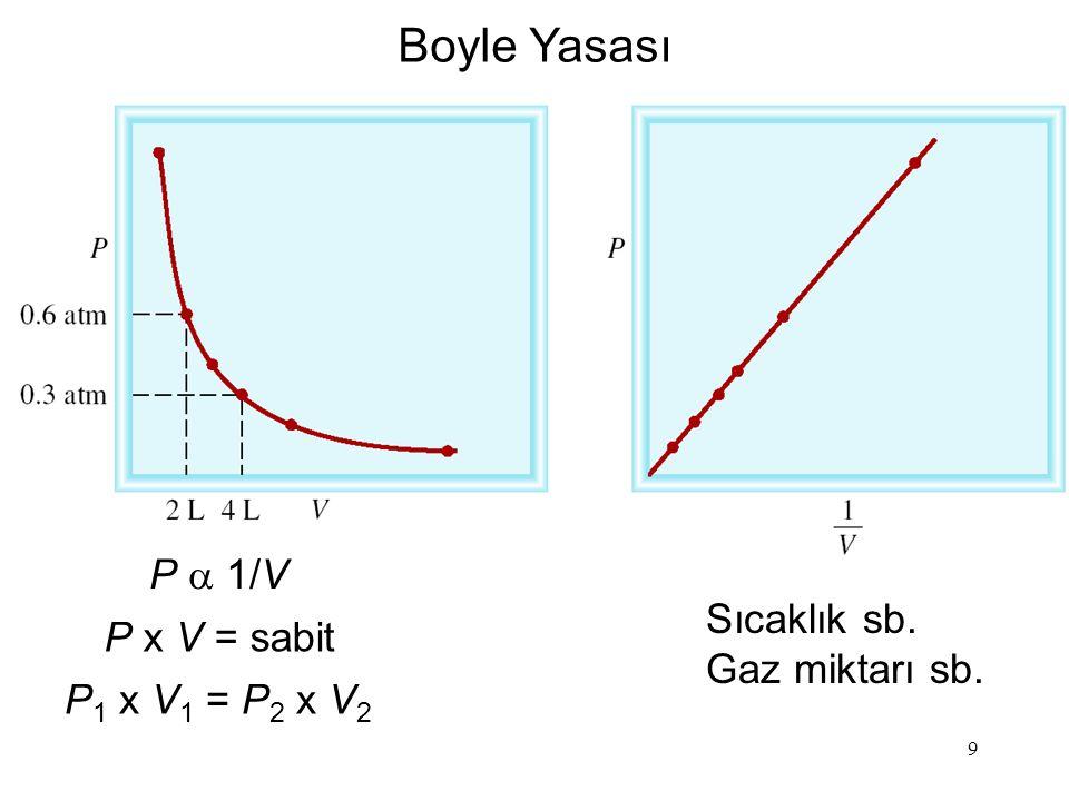 9 P  1/V P x V = sabit P 1 x V 1 = P 2 x V 2 Boyle Yasası Sıcaklık sb. Gaz miktarı sb.