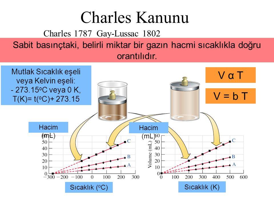 Charles Kanunu Charles 1787 Gay-Lussac 1802 V α T V = b T Sıcaklık ( o C) Hacim (mL) Sıcaklık (K) Sabit basınçtaki, belirli miktar bir gazın hacmi sıc