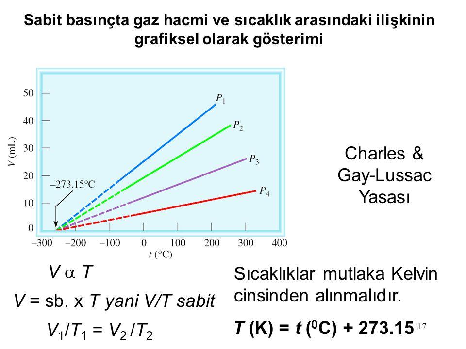17 Sabit basınçta gaz hacmi ve sıcaklık arasındaki ilişkinin grafiksel olarak gösterimi V  TV  T V = sb. x T yani V/T sabit V 1 /T 1 = V 2 /T 2 T (K