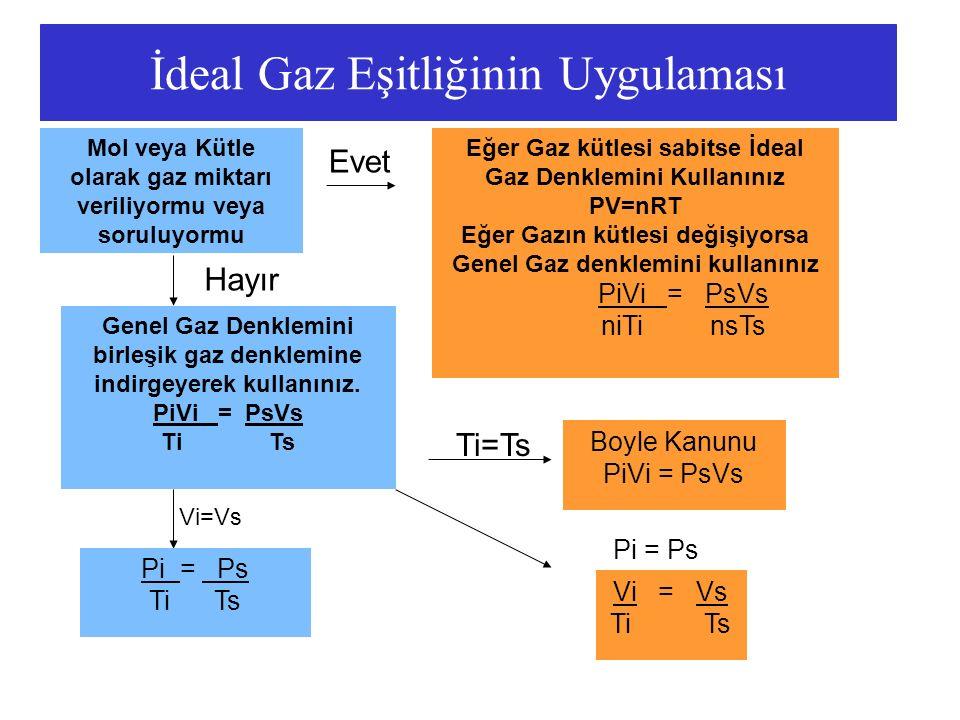 İdeal Gaz Eşitliğinin Uygulaması Mol veya Kütle olarak gaz miktarı veriliyormu veya soruluyormu Genel Gaz Denklemini birleşik gaz denklemine indirgeye
