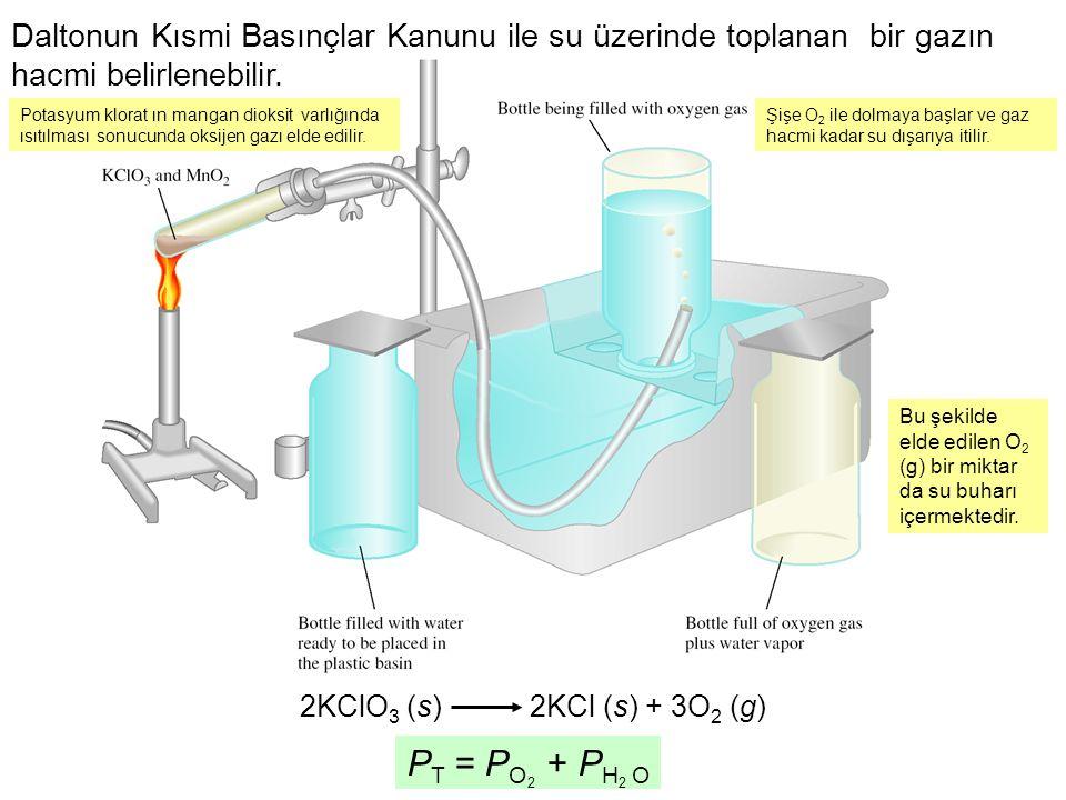 2KClO 3 (s) 2KCl (s) + 3O 2 (g) P T = P O + P H O 22 Daltonun Kısmi Basınçlar Kanunu ile su üzerinde toplanan bir gazın hacmi belirlenebilir. Potasyum