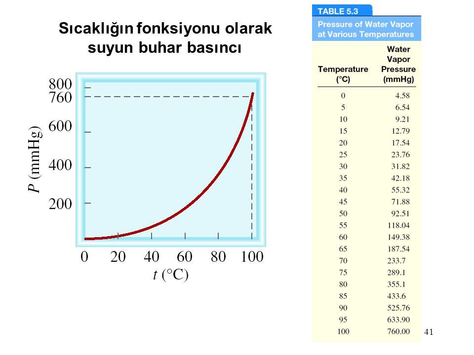 41 Sıcaklığın fonksiyonu olarak suyun buhar basıncı