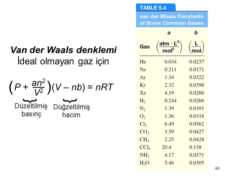 46 Van der Waals denklemi İdeal olmayan gaz için P + (V – nb) = nRT an 2 V2V2 () } Düzeltilmiş basınç } Düğzeltilmiş hacim