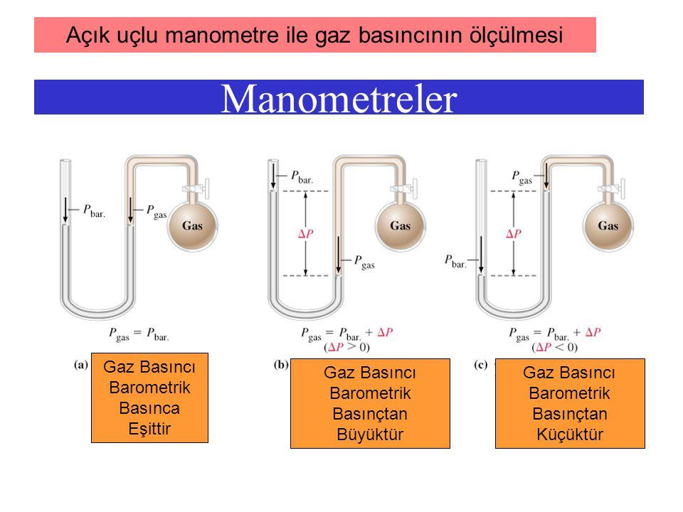 18 ÖRNEK Bir karbon monoksit gazı (CO) örneği 125 0 C de3,20 L hacim kapladığına göre basınç sb.