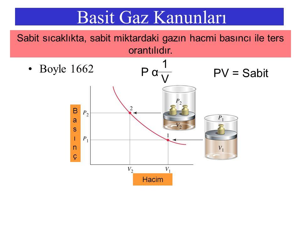 Basit Gaz Kanunları Boyle 1662 P α 1 V PV = Sabit BasınçBasınç Hacim Sabit sıcaklıkta, sabit miktardaki gazın hacmi basıncı ile ters orantılıdır.