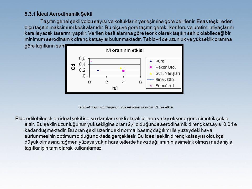 5.3.1 İdeal Aerodinamik Şekil Taşıtın genel şekli yolcu sayısı ve koltukların yerleşimine göre belirlenir. Esas teşkil eden ölçü taşıtın maksimum kesi