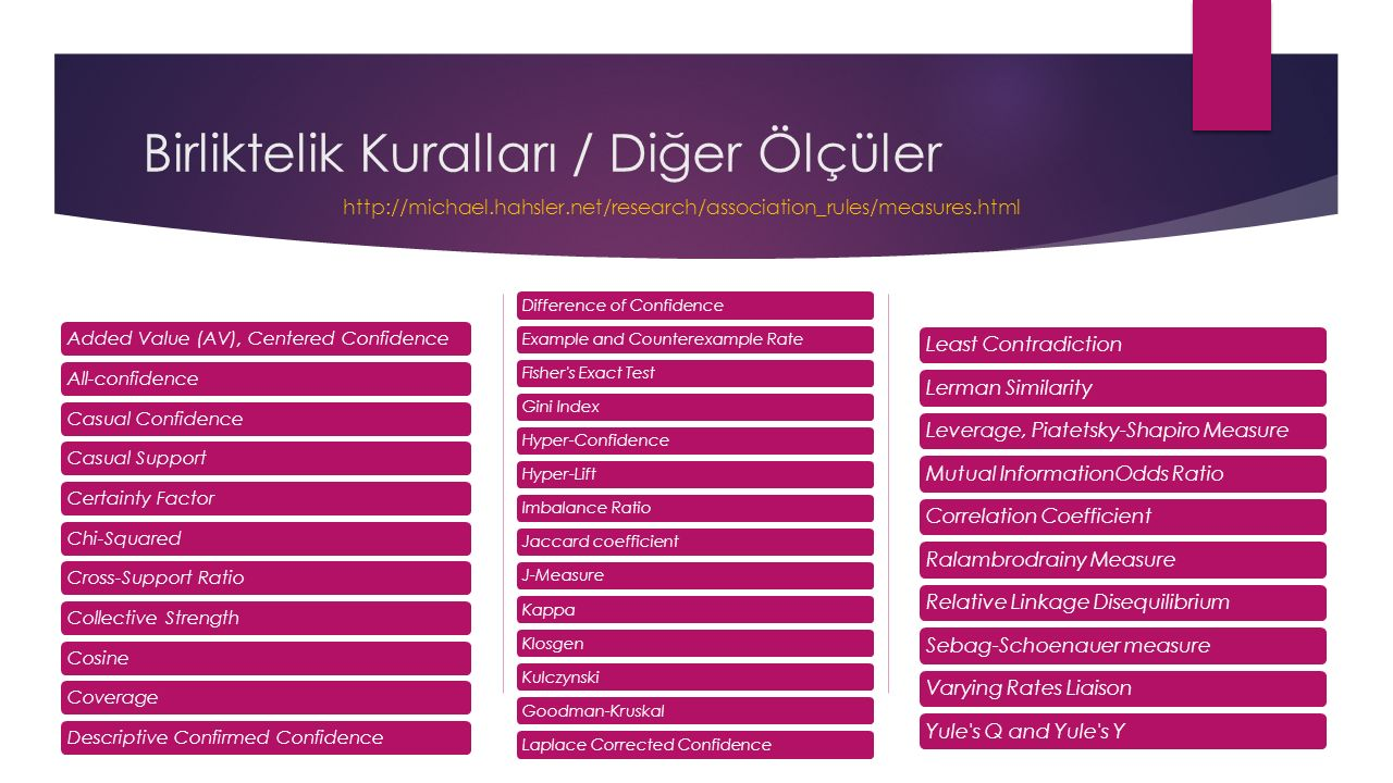 Birliktelik Kuralları / Diğer Ölçüler Difference of ConfidenceExample and Counterexample RateFisher s Exact TestGini IndexHyper-ConfidenceHyper-LiftImbalance RatioJaccard coefficientJ-MeasureKappaKlosgenKulczynskiGoodman-KruskalLaplace Corrected Confidence Least ContradictionLerman SimilarityLeverage, Piatetsky-Shapiro MeasureMutual InformationOdds Ratio Correlation CoefficientRalambrodrainy MeasureRelative Linkage DisequilibriumSebag-Schoenauer measureVarying Rates LiaisonYule s Q and Yule s Y Added Value (AV), Centered ConfidenceAll-confidence Casual ConfidenceCasual SupportCertainty FactorChi-Squared Cross-Support RatioCollective StrengthCosine CoverageDescriptive Confirmed Confidence http://michael.hahsler.net/research/association_rules/measures.html