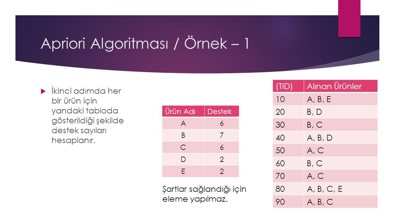  İkinci adımda her bir ürün için yandaki tabloda gösterildiği şekilde destek sayıları hesaplanır.