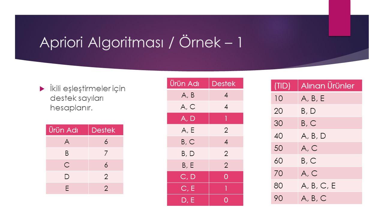 Apriori Algoritması / Örnek – 1  İkili eşleştirmeler için destek sayıları hesaplanır.