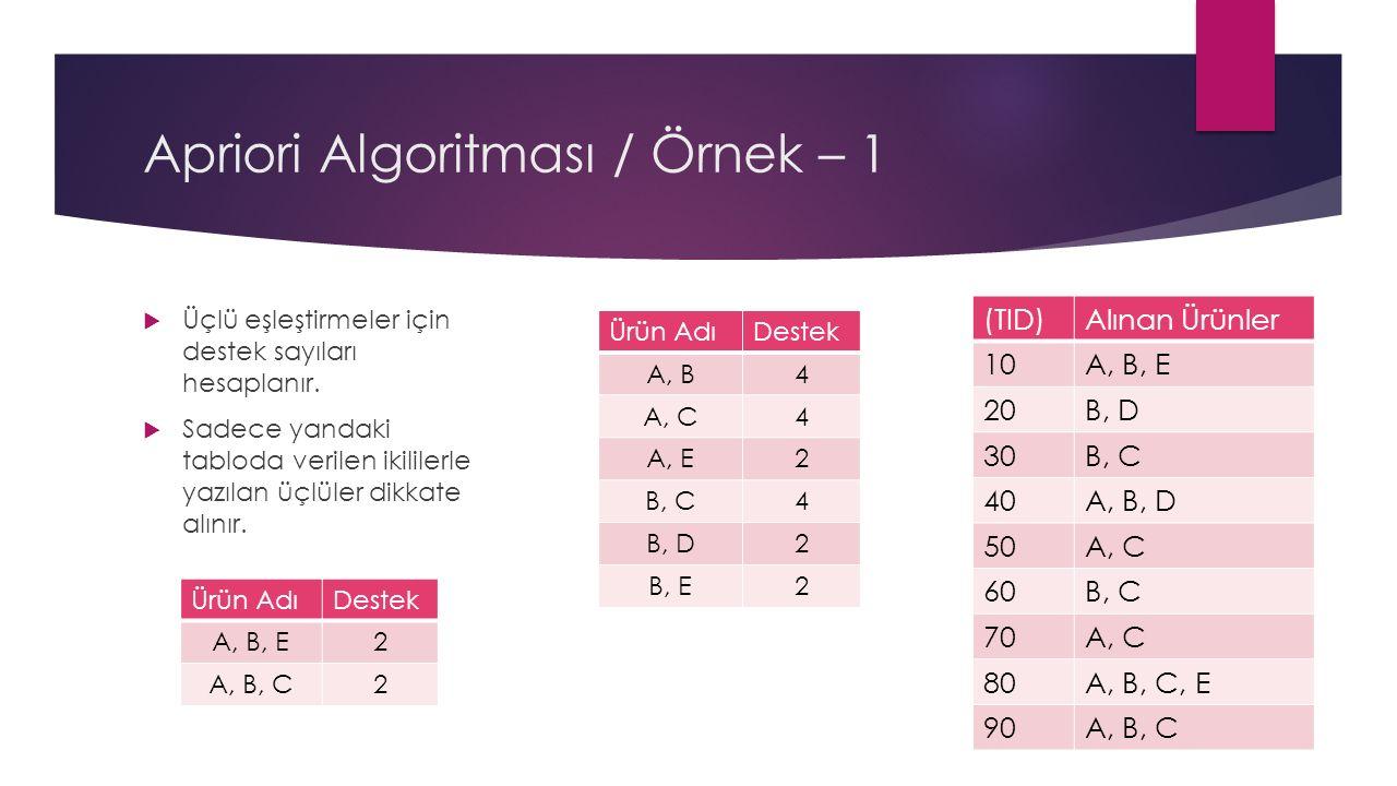 Apriori Algoritması / Örnek – 1  Üçlü eşleştirmeler için destek sayıları hesaplanır.
