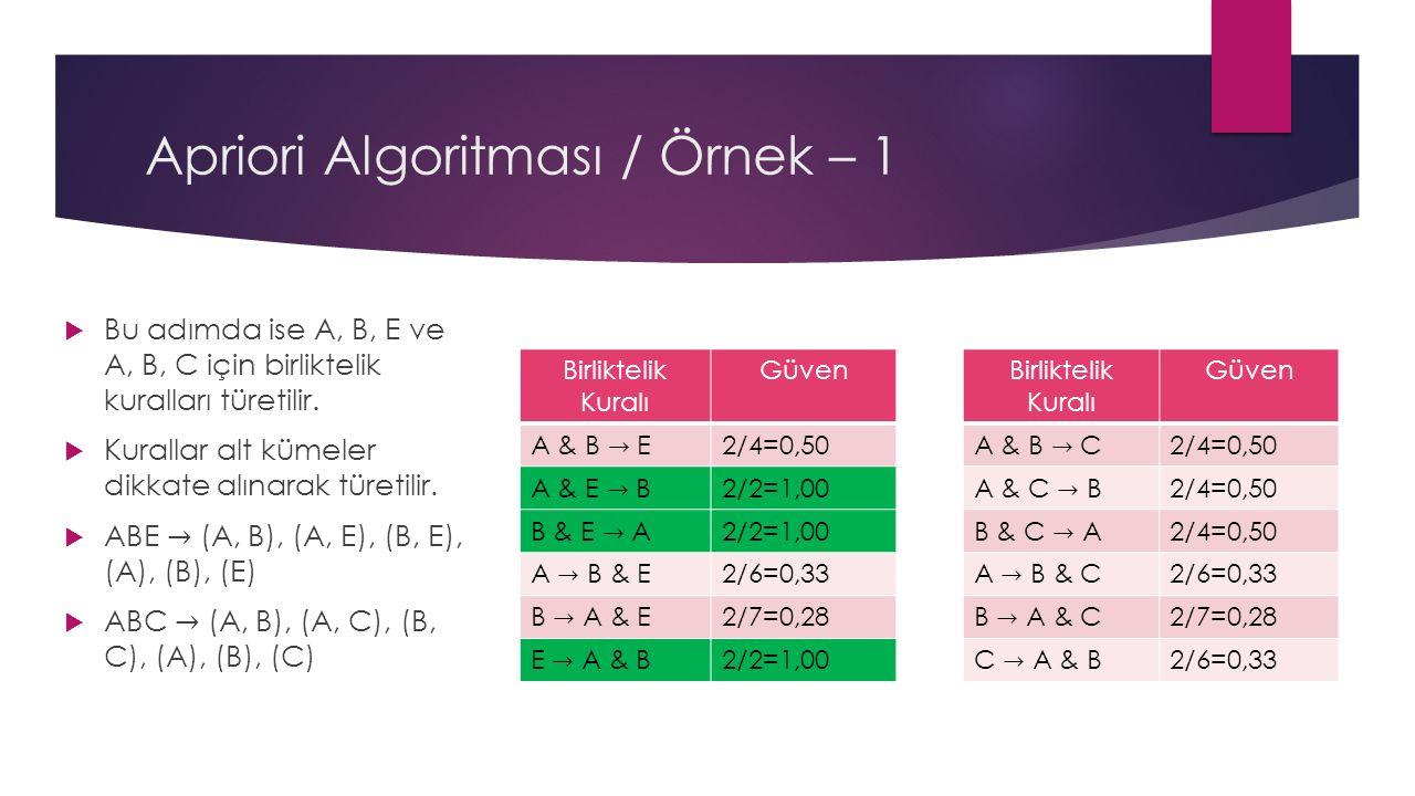 Apriori Algoritması / Örnek – 1 Birliktelik Kuralı Güven 2/4=0,50 2/2=1,00 2/6=0,33 2/7=0,28 2/2=1,00 Birliktelik Kuralı Güven 2/4=0,50 2/6=0,33 2/7=0,28 2/6=0,33