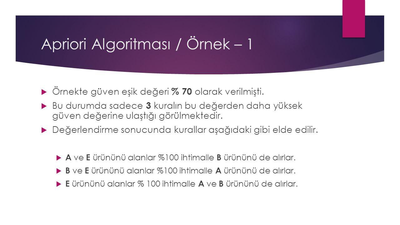 Apriori Algoritması / Örnek – 1  Örnekte güven eşik değeri % 70 olarak verilmişti.