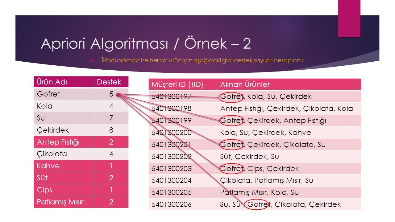 Apriori Algoritması / Örnek – 2  İkinci adımda ise her bir ürün için aşağıdaki gibi destek sayıları hesaplanır.