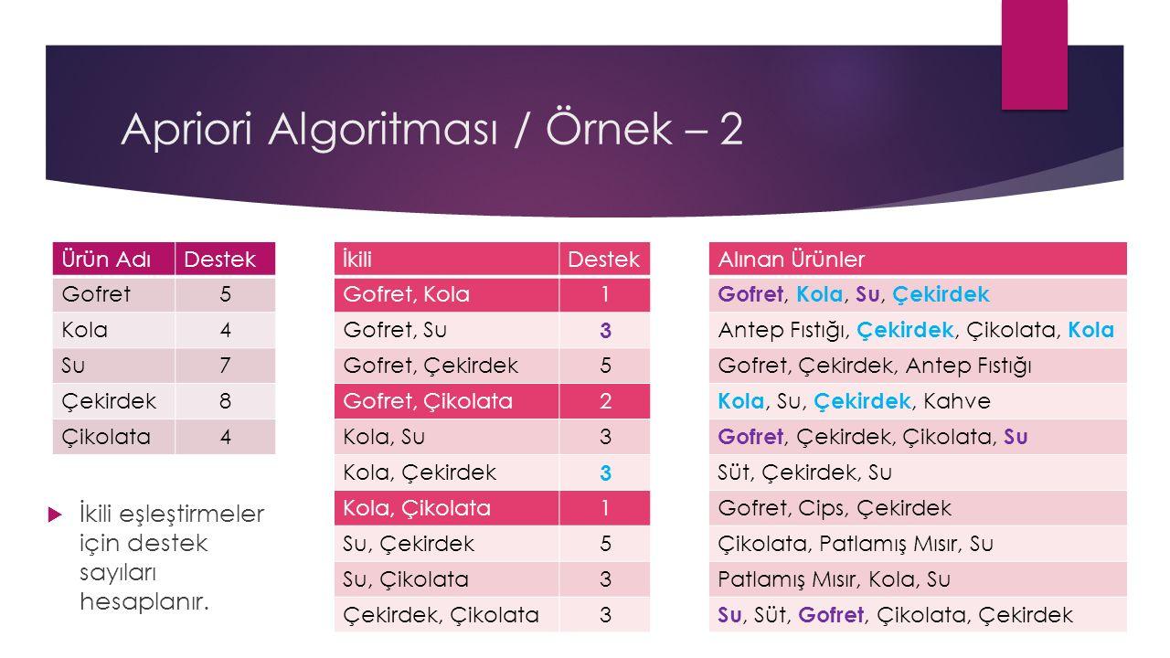Apriori Algoritması / Örnek – 2  İkili eşleştirmeler için destek sayıları hesaplanır.
