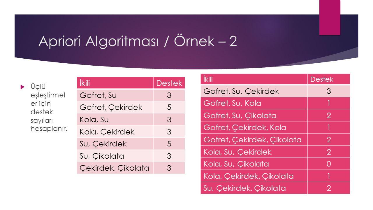 Apriori Algoritması / Örnek – 2  Üçlü eşleştirmel er için destek sayıları hesaplanır.