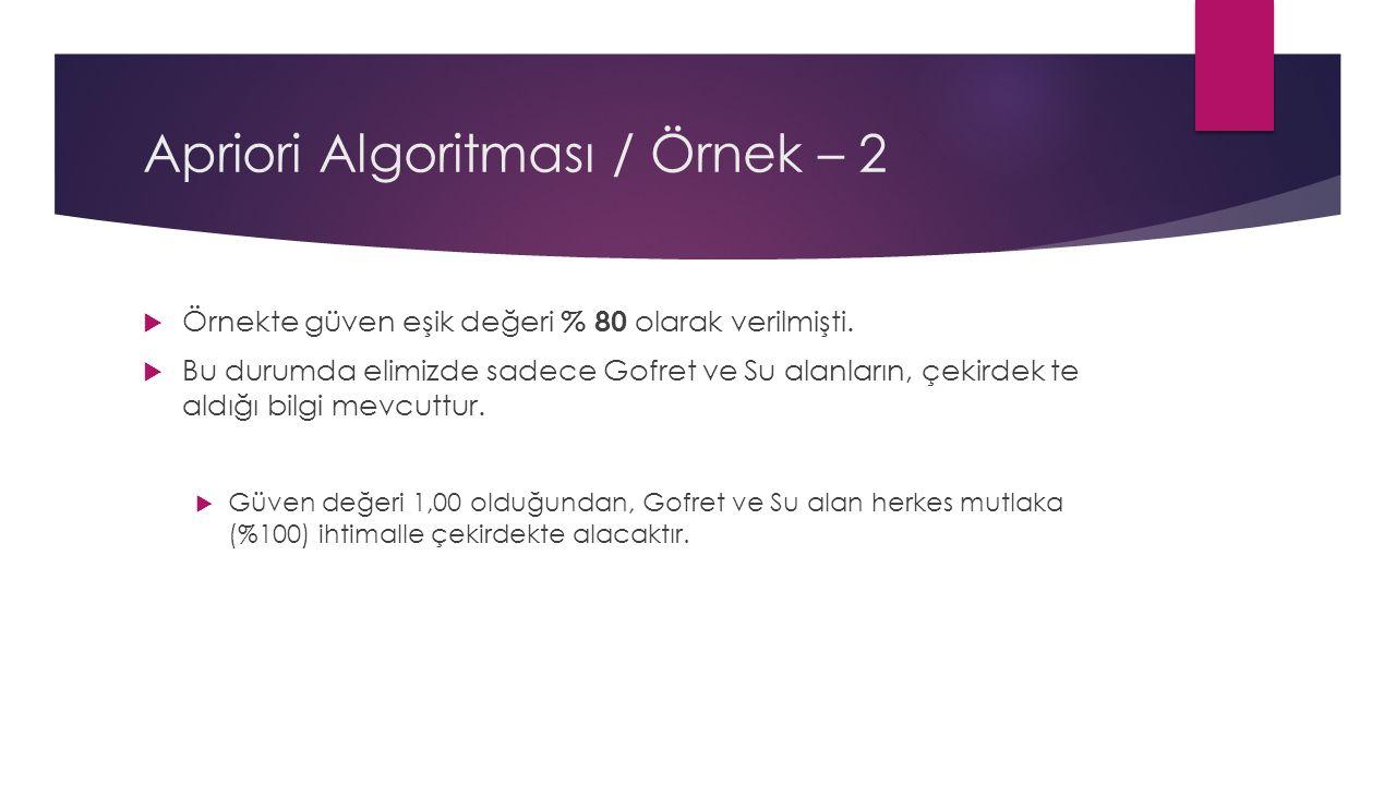 Apriori Algoritması / Örnek – 2  Örnekte güven eşik değeri % 80 olarak verilmişti.