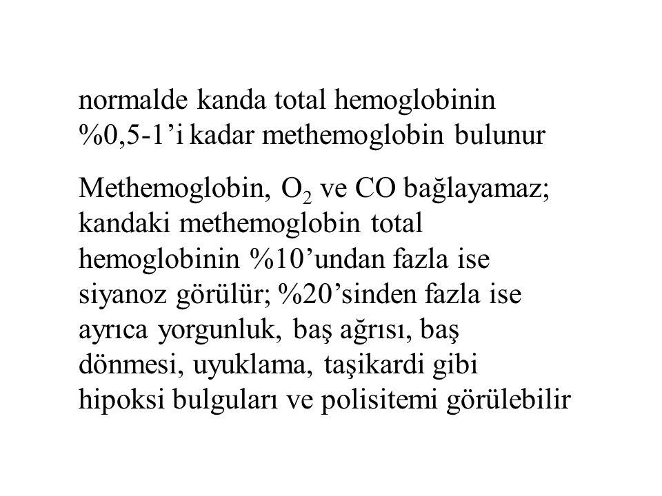 normalde kanda total hemoglobinin %0,5-1'i kadar methemoglobin bulunur Methemoglobin, O 2 ve CO bağlayamaz; kandaki methemoglobin total hemoglobinin %