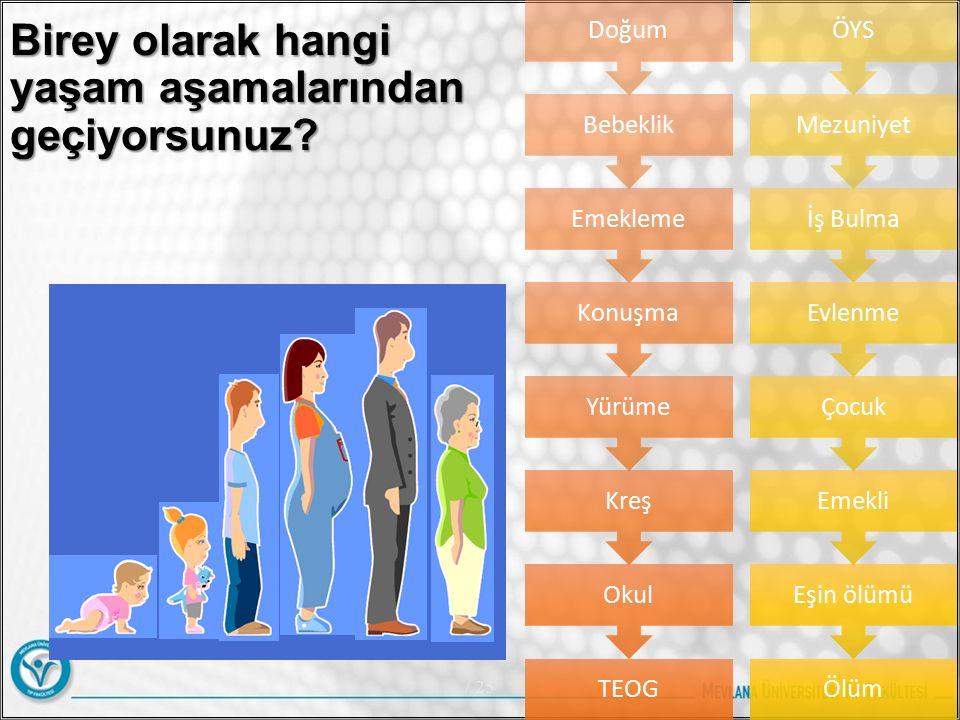 Aile Yaşam Döngüsü / 255 Duval 1977 1 2 3 4 5 6 7 8 2 yıl 2,5 yıl 3,5 yıl 7 yıl 8 yıl 15 ± yıl 10-15 ± yıl 1.Evli çift (çocuk yok) 2.Çocuk doğuran aile (en büyük çocuk 30 aylık) 3.Okul öncesi çocuğu olan aile (en büyük çocuk 30 ay – 6 yaşında) 4.Okul çağında çocukları olan aile (en büyük çocuk 6 – 13 yaşında) 5.Ergen çocukları olan aile (en büyük çocuk 13 – 20 yaşında) 6.Genç erişkinler yetiştiren aile (ilk çocuğun evi terk etmesinden sonuncuya kadar) 7.Orta yaşta anne – baba (yuvanın boşalmasından emekliliğe kadar) 8.Yaşlı aile üyeleri (her iki eşin emekliliğinden ölümüne kadar)