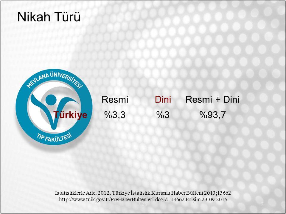 Nikah Türü ResmiDiniResmi + Dini Türkiye%3,3%3%93,7 / 257 İstatistiklerle Aile, 2012.