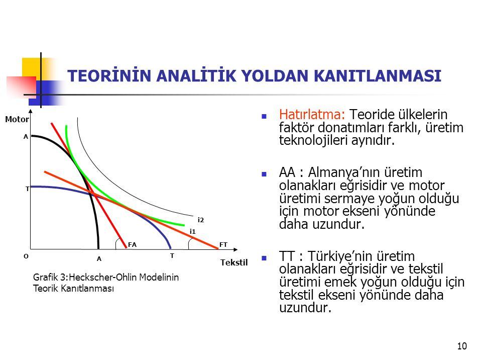 10 i1 Tekstil T T Motor O Grafik 3:Heckscher-Ohlin Modelinin Teorik Kanıtlanması i2 A A FA FT TEORİNİN ANALİTİK YOLDAN KANITLANMASI Hatırlatma: Teoride ülkelerin faktör donatımları farklı, üretim teknolojileri aynıdır.