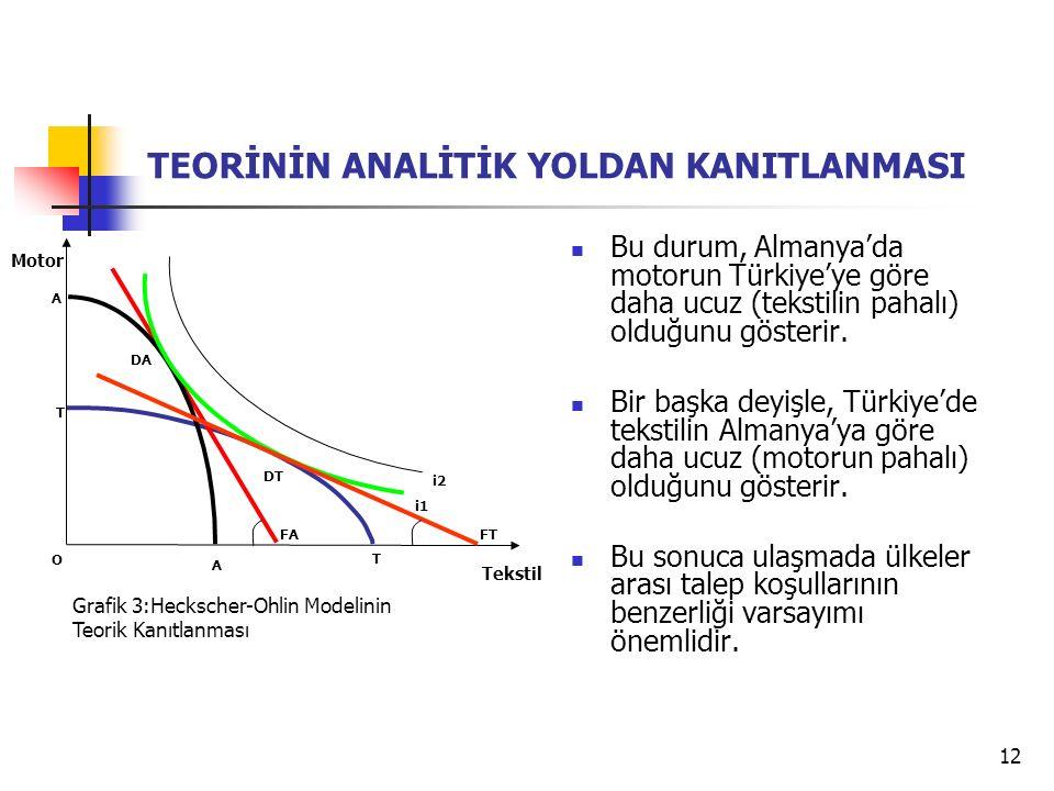 12 i1 Tekstil T T Motor O Grafik 3:Heckscher-Ohlin Modelinin Teorik Kanıtlanması i2 A A FA FT TEORİNİN ANALİTİK YOLDAN KANITLANMASI Bu durum, Almanya'da motorun Türkiye'ye göre daha ucuz (tekstilin pahalı) olduğunu gösterir.