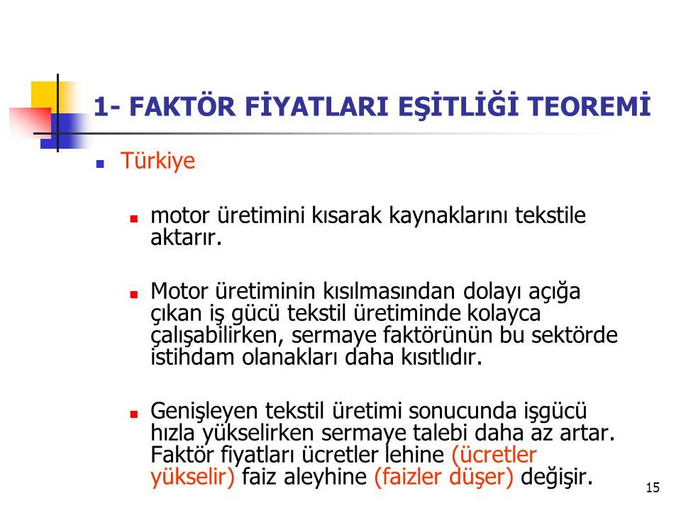 15 1- FAKTÖR FİYATLARI EŞİTLİĞİ TEOREMİ Türkiye motor üretimini kısarak kaynaklarını tekstile aktarır.