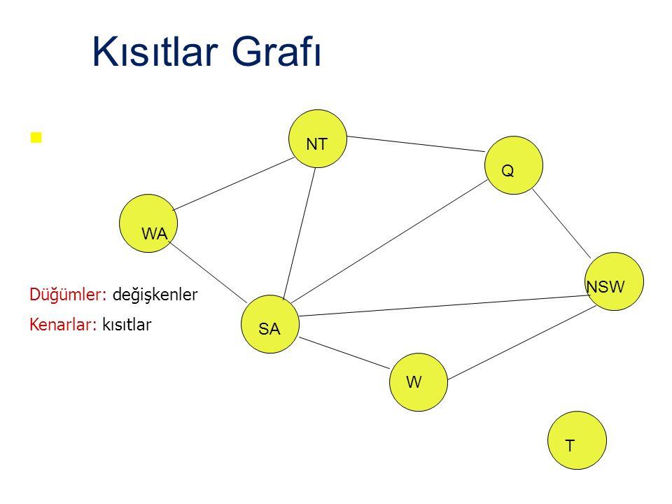 Kısıtlar Grafı NT WA SA Q NSW W T Düğümler: değişkenler Kenarlar: kısıtlar