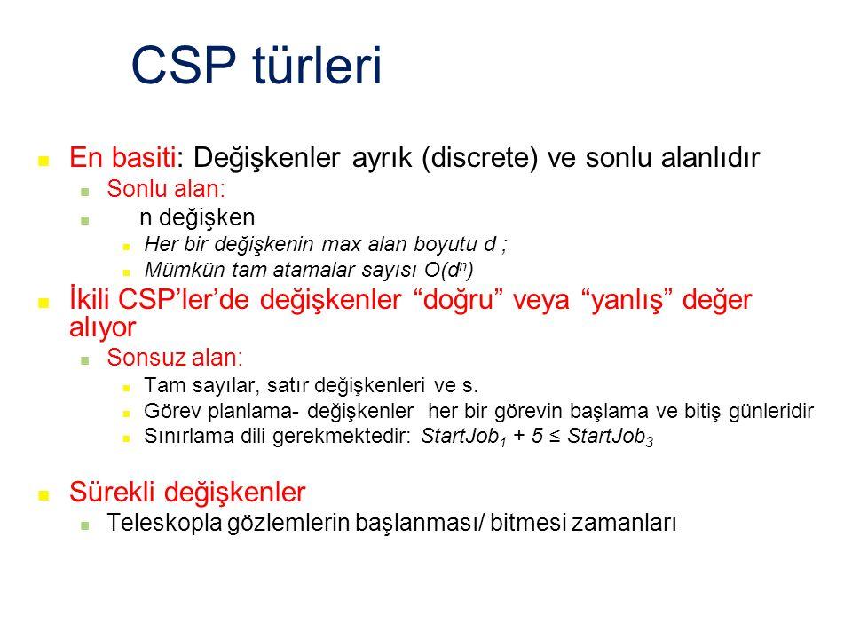 CSP türleri En basiti: Değişkenler ayrık (discrete) ve sonlu alanlıdır Sonlu alan: n değişken Her bir değişkenin max alan boyutu d ; Mümkün tam atamal