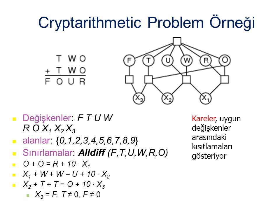 Cryptarithmetic Problem Örneği Değişkenler: F T U W R O X 1 X 2 X 3 alanlar: {0,1,2,3,4,5,6,7,8,9} Sınırlamalar: Alldiff (F,T,U,W,R,O) O + O = R + 10